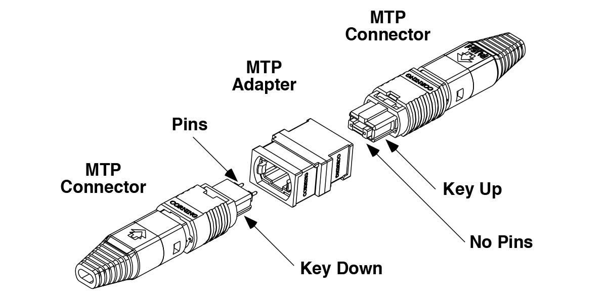mtp u00ae connector