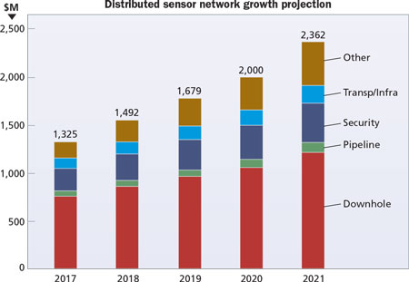 Distributed sensor network growth projection